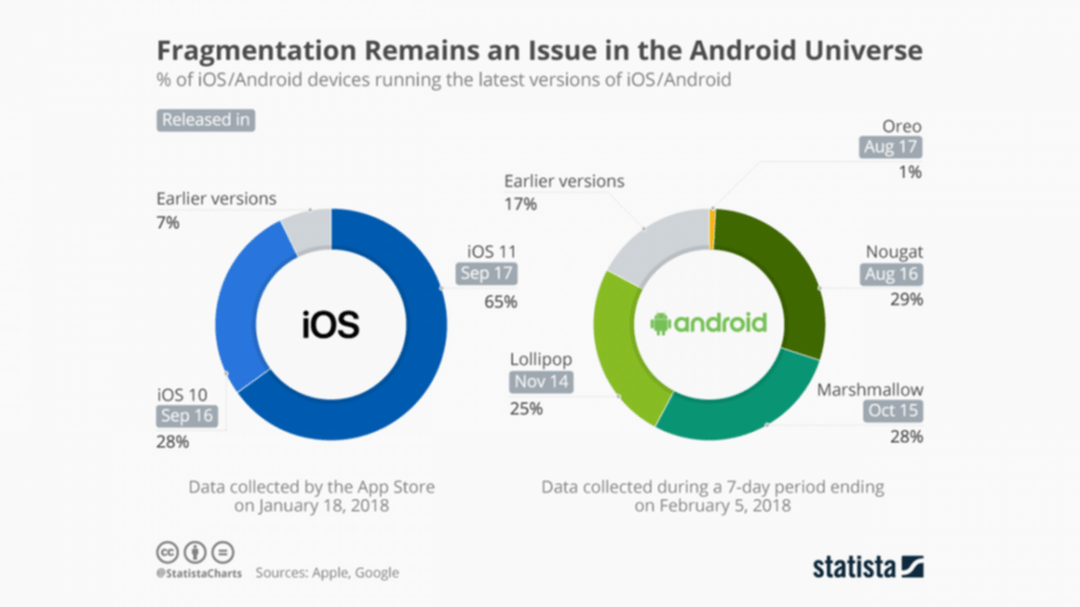 Statista Statistik Pengguna IOS Dan Android