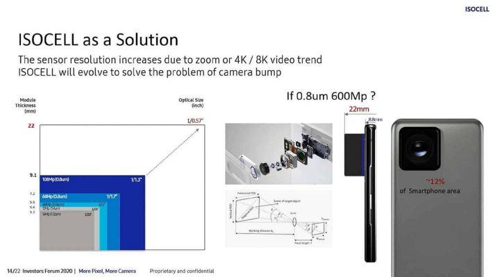 Sensor ISOCELL 600MP