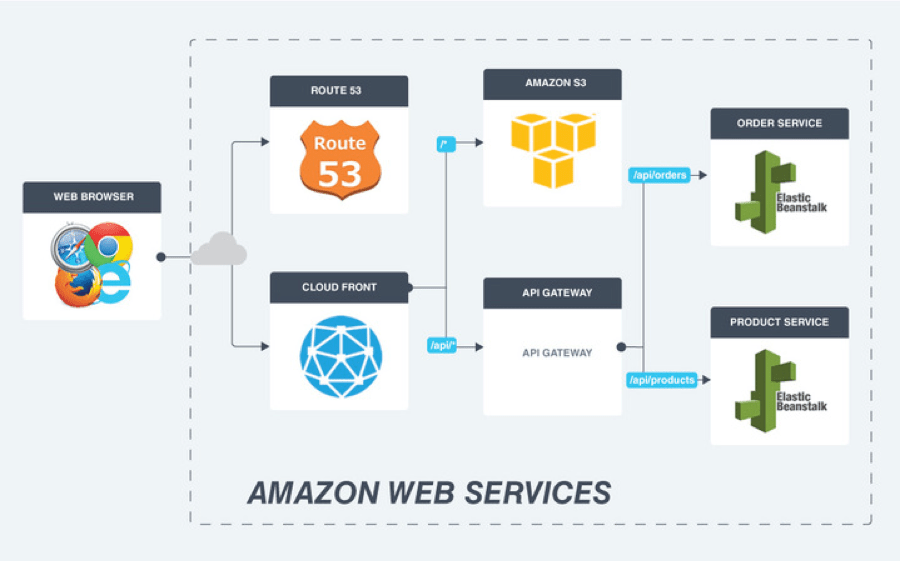 Migrating a Spring App to MicroServices on AWS - Voxxed