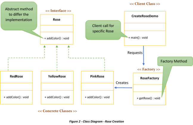 Factory method pattern class diagram