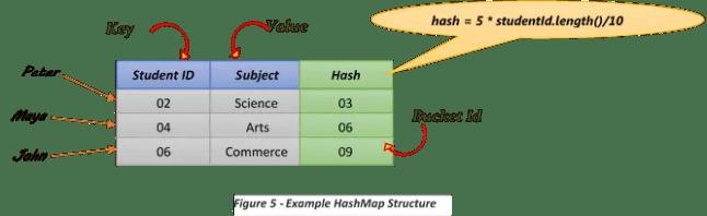 hashmap example