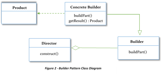 Builder Pattern Class Diagram