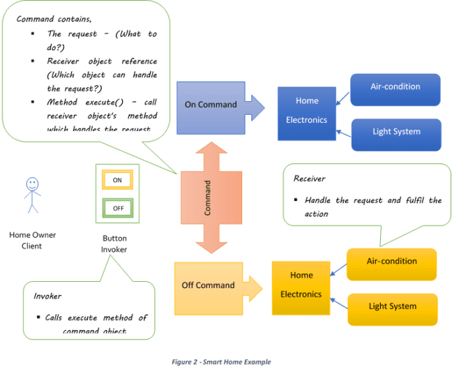 command pattern example
