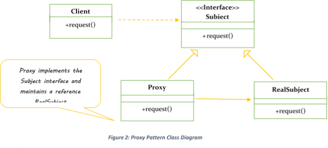 proxy design pattern class diagram