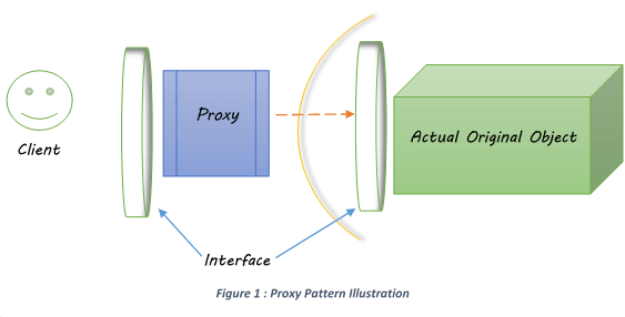 proxy design pattern overview