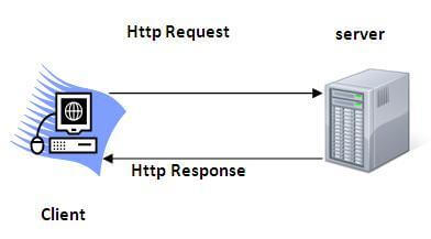 http protocol used in servlet
