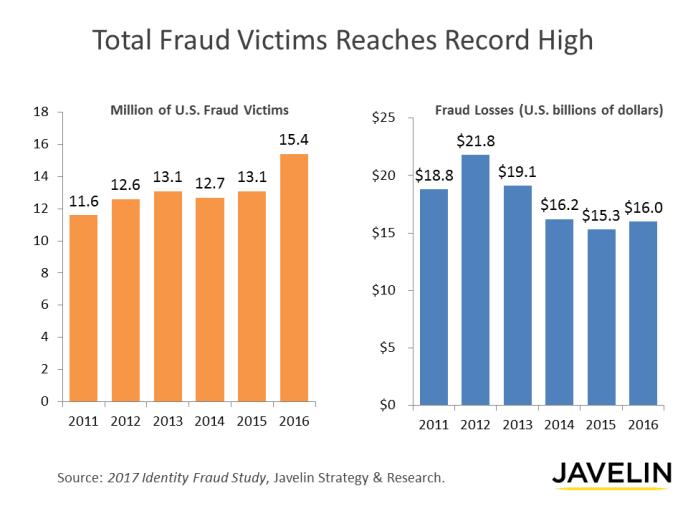 2017 Identity Fraud Study