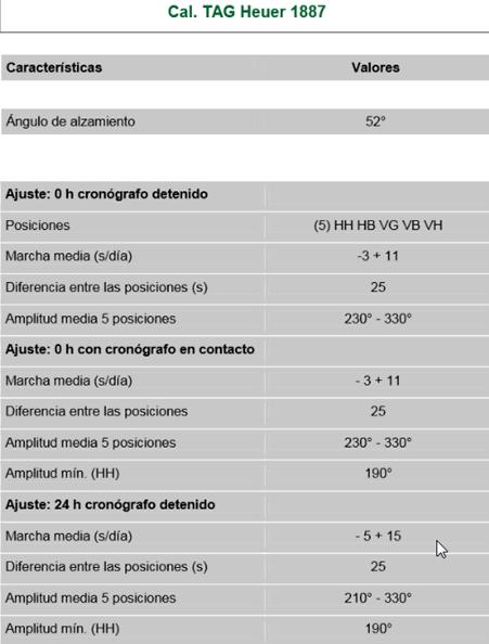 Diferencias entre el TAG Heuer calibre 16 y 1887