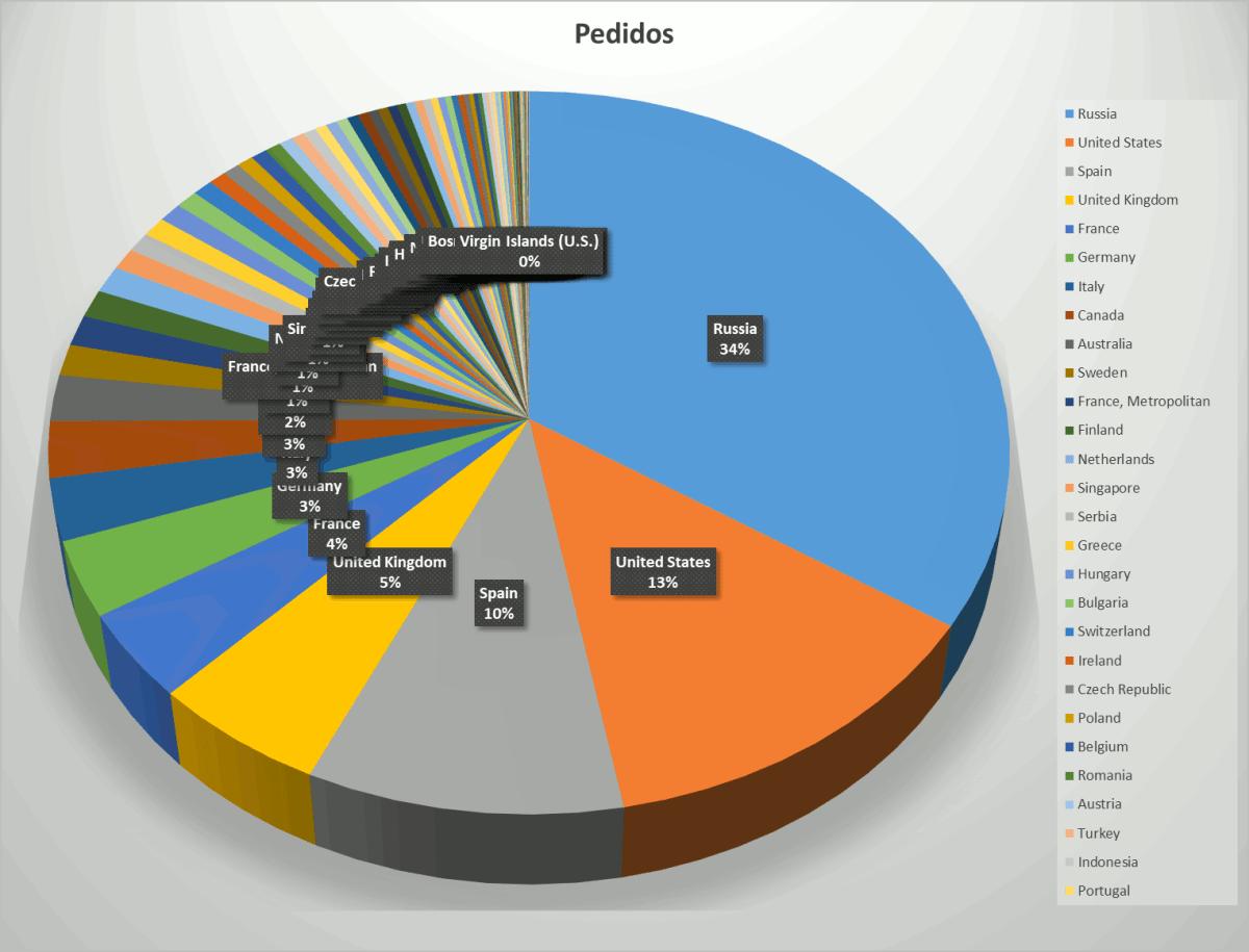 Las ventas de Vostok