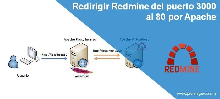 Redirigir Redmine del puerto 3000 al 80 por Apache