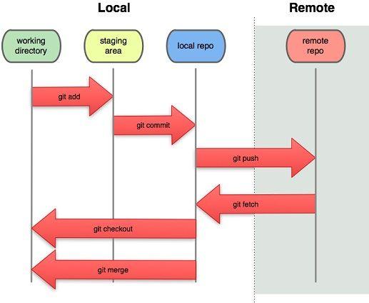 Git-Zonas