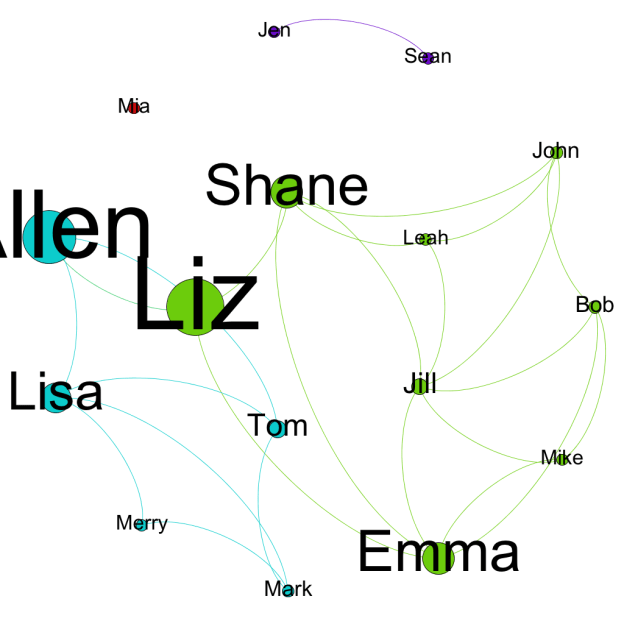 Integration Of Social Network Analysis In Gephi And Tableau Analysis