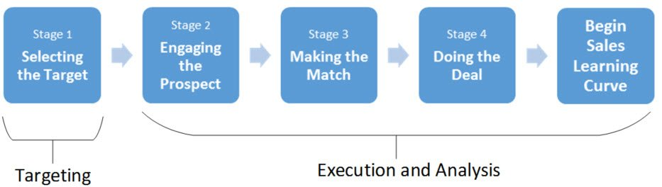 Entrepreneurial Selling - Stages