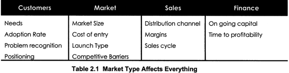 Market Types Affect Everything