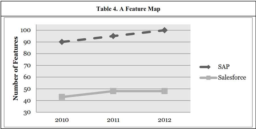 Trajectory map for Salesforce and SAP to evaluate disruptive potential of SaaS - Source:N Katenecker 2013