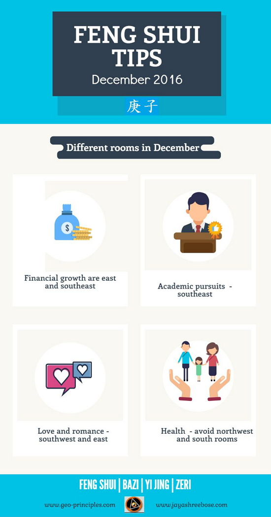 Feng Shui Tips December 2016 infographic