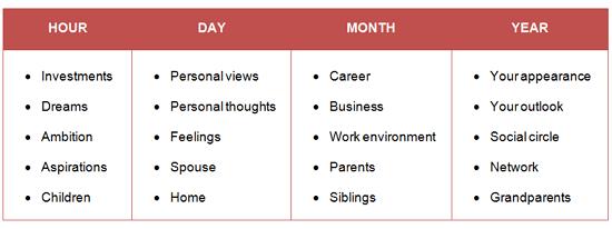 Year Month Day Hour Pillars in Bazi