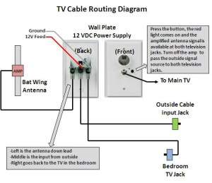 TV no signal  Jayco RV Owners Forum
