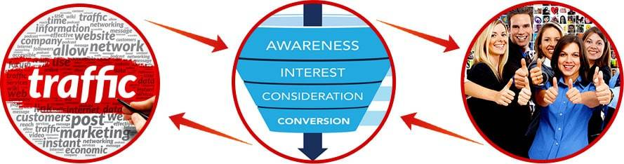 traffic-generation-conversion-strategy-attraction-marketing-mastery