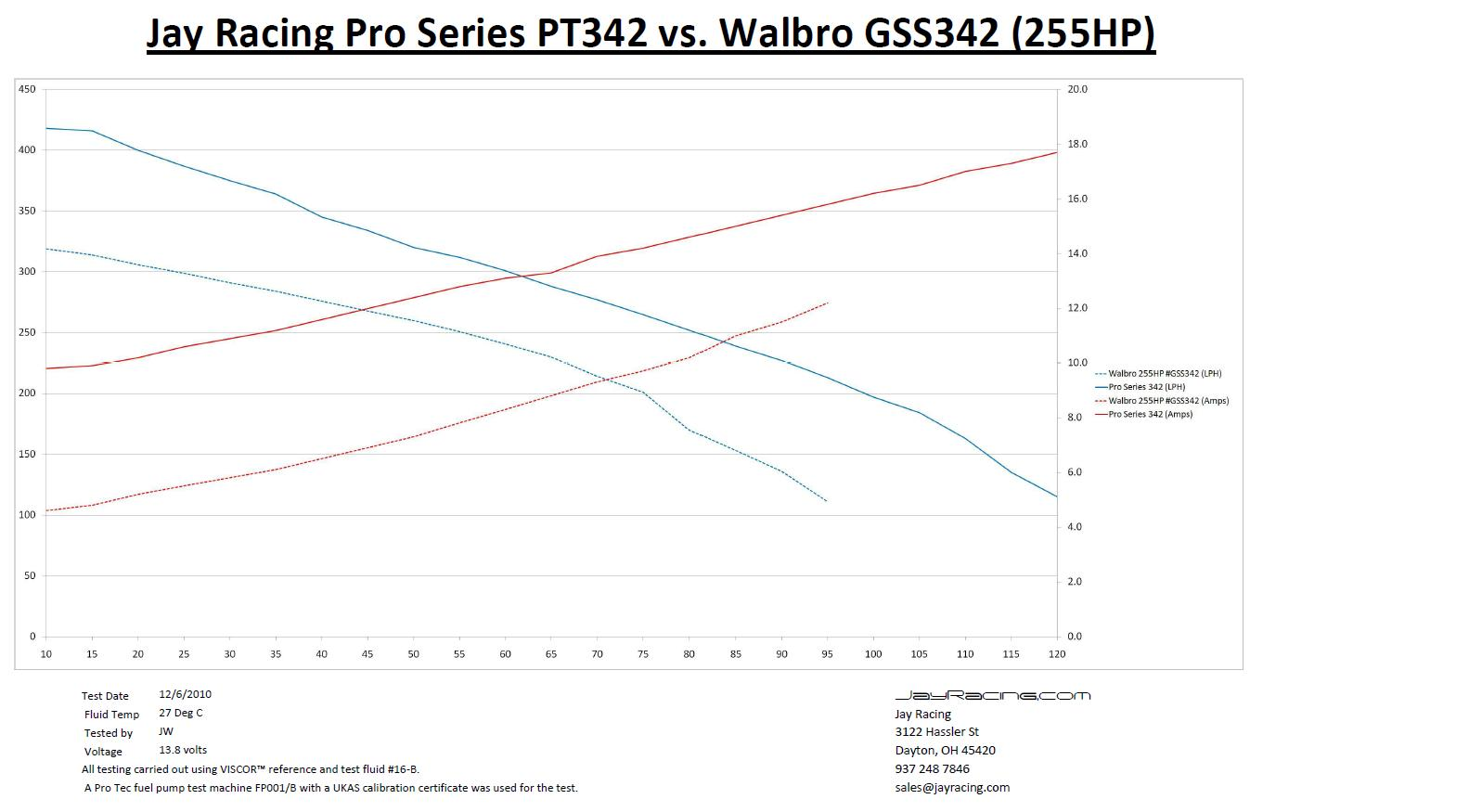 Jay Racing Pro Series 342 Fuel Pump Pt342 340 Lph High