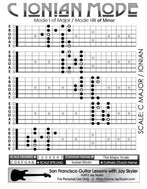 C Ionian Mode Guitar Scale Patterns 5 Position Chart by
