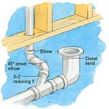 What Is Venting Jaytech Plumbing Guelph Plumber