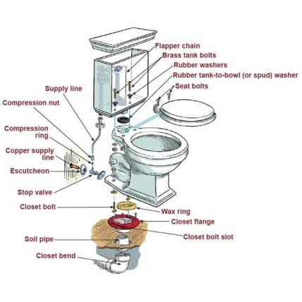 Toilet parts 2