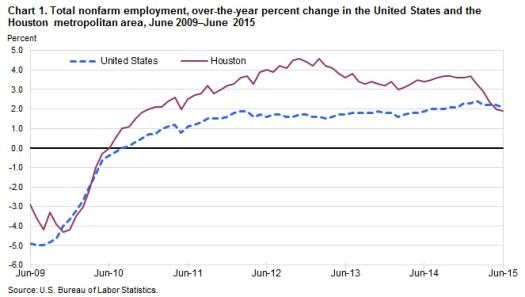 Houston Non Farm Employment