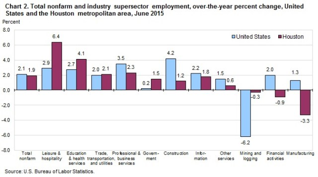 Supersector Employment Houston