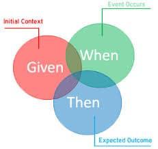 Les 3 étapes de la méthodologie BDD