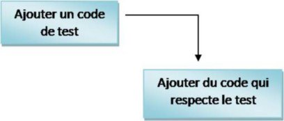 Le test unitaire sert à spéficier un code