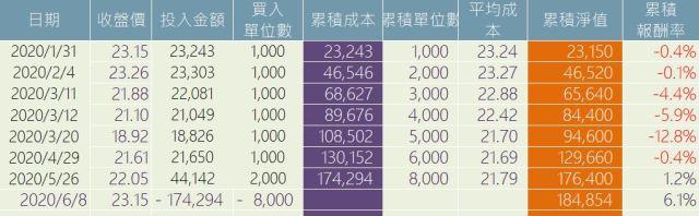 00692富邦公司治理