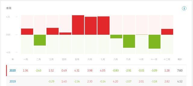 eToro美股帳號,科斯托蘭尼的投機理念