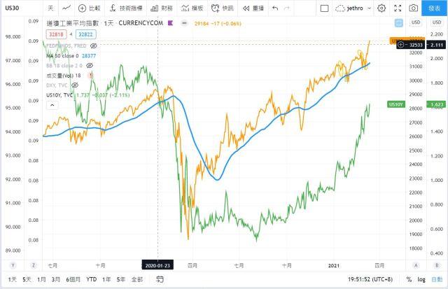 道瓊指數與美國十年公債殖利率的相關性
