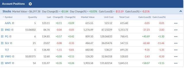 Firstrade 美股資產配置