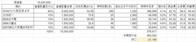 股債資產配置