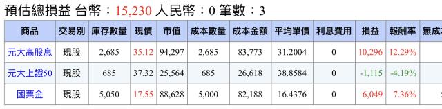 小資存股0056高股息ETF