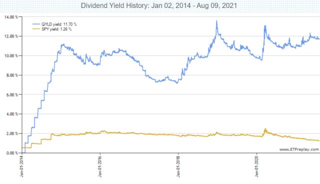 QYLD 與 SPY 的現金殖利率比較