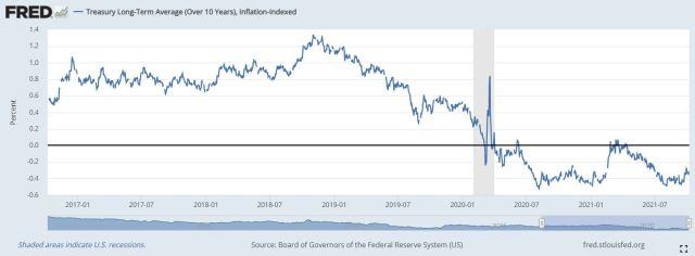 抗通膨債券(TIPS)