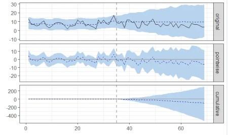 SEO Split Testing with CausalImpact