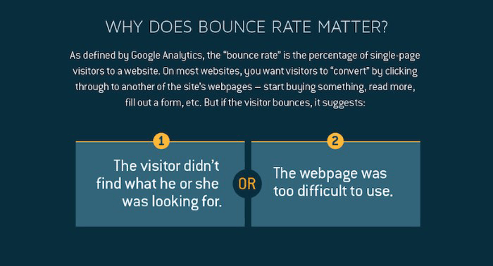 Why does bounce rate matter?