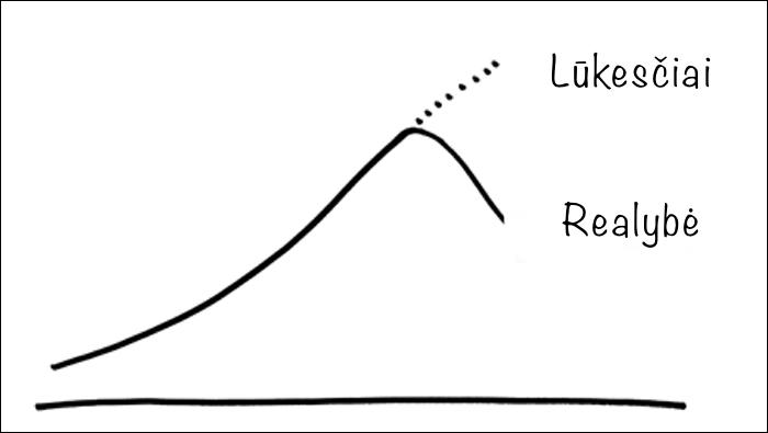 Lūkesčiai ir tikrovė