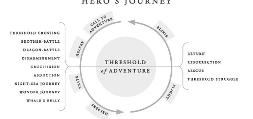 The Hero's Journey®