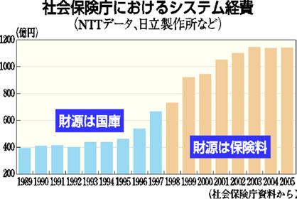 社会保険庁におけるシステム経費