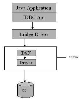 The UCanAccess Driver for MS Access