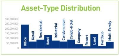 Asset-Type-DISTRIBUTION2
