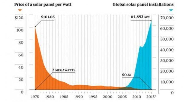 solar-price-installation-chart