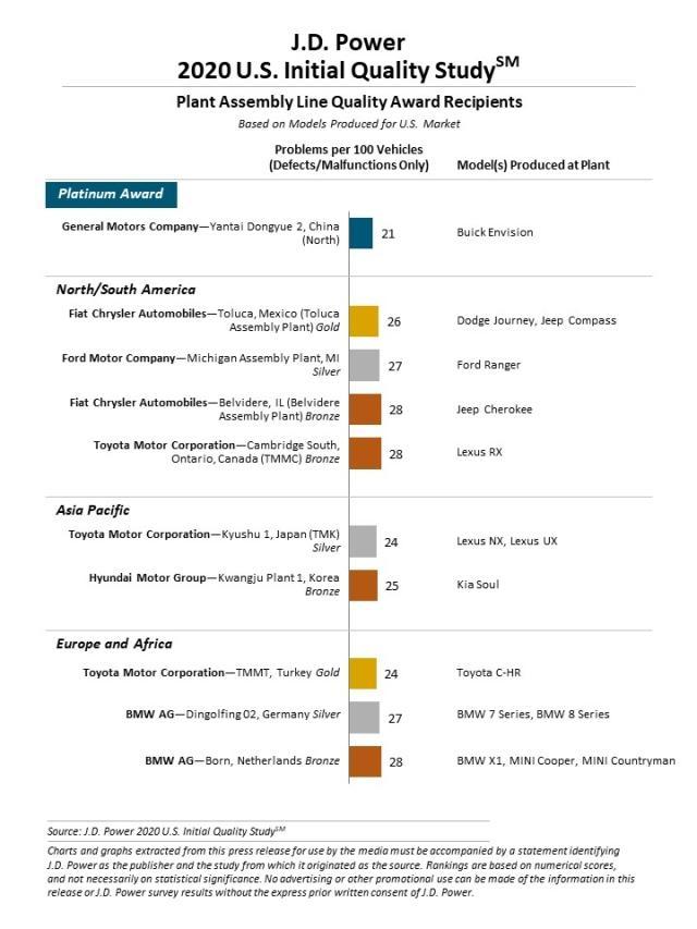 2020 Initial Quality Study Iqs J D Power