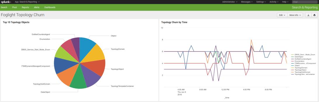 Figure 6: (Splunk) Splunk Dashboard showing churn
