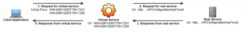 Service Endpoint Topology